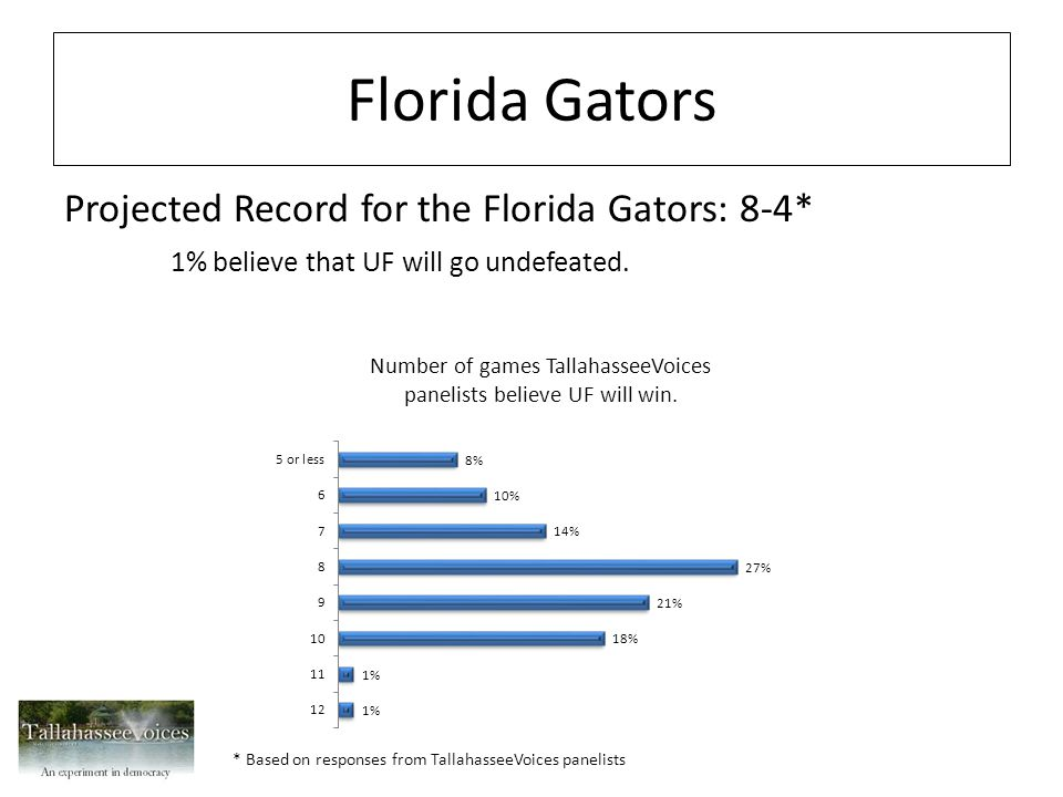 Florida A & M Rattlers Projected Record for the Florida A & M Rattlers: 8-3* 2% believe FAMU will go undefeated.