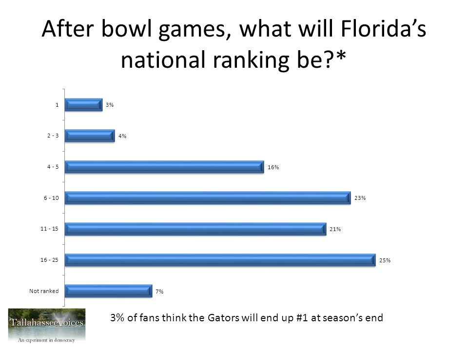 After bowl games, what will Florida's national ranking be * 3% of fans think the Gators will end up #1 at season's end