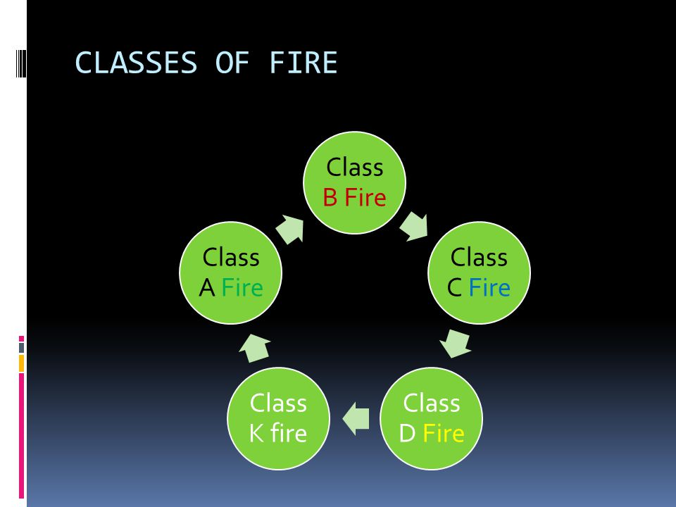 CLASSES OF FIRE Class B Fire Class C Fire Class D Fire Class K fire Class A Fire