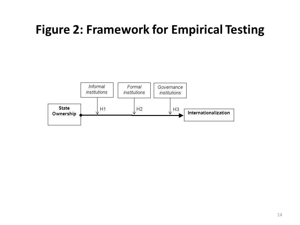 Figure 2: Framework for Empirical Testing 14 State Ownership Formal institutions Informal institutions Governance institutions H2 H1 H3 Internationalization