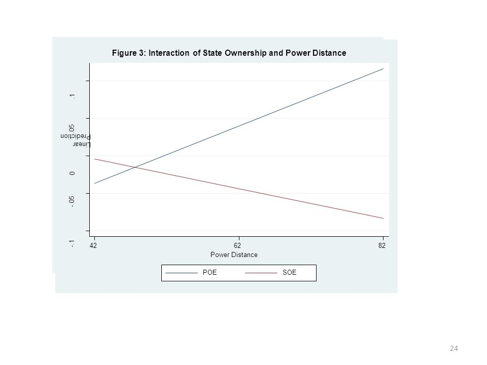 24 -.1 -.05 0.05.1 Linear Prediction 426282 Power Distance POESOE Figure 3: Interaction of State Ownership and Power Distance