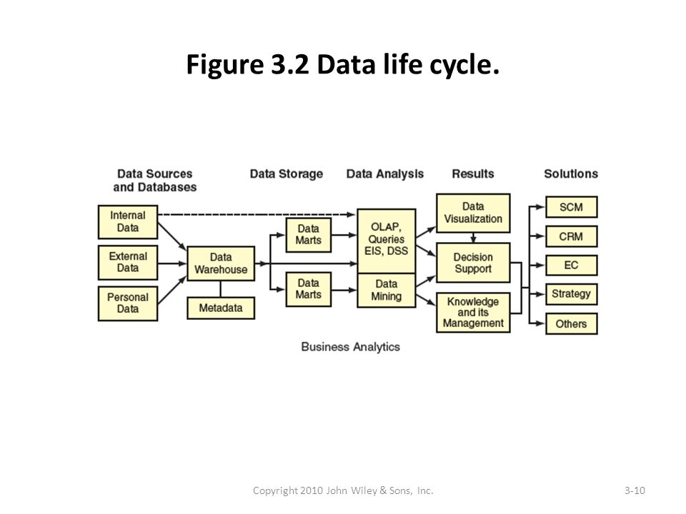Figure 3.2 Data life cycle. Copyright 2010 John Wiley & Sons, Inc.3-10