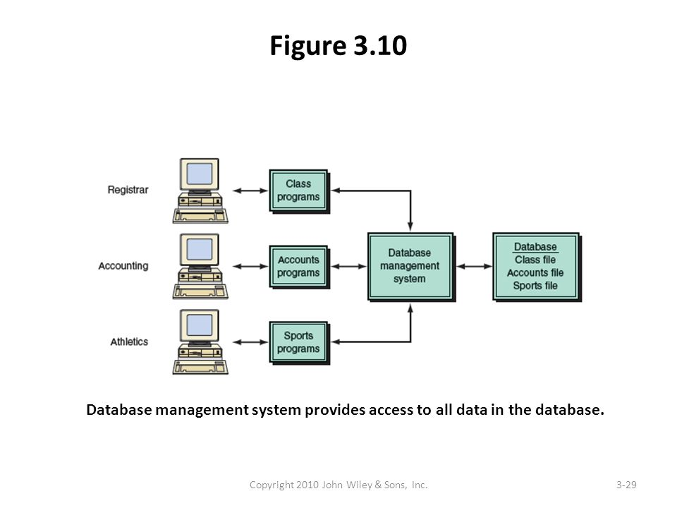 Figure 3.10 Copyright 2010 John Wiley & Sons, Inc.3-29 Database management system provides access to all data in the database.