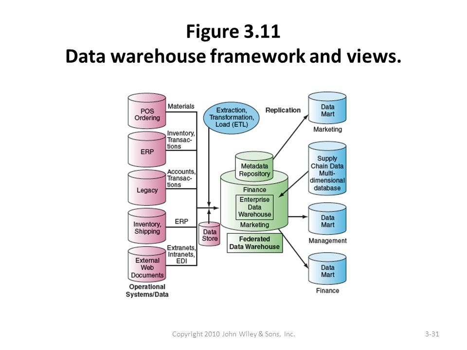 Figure 3.11 Data warehouse framework and views. Copyright 2010 John Wiley & Sons, Inc.3-31