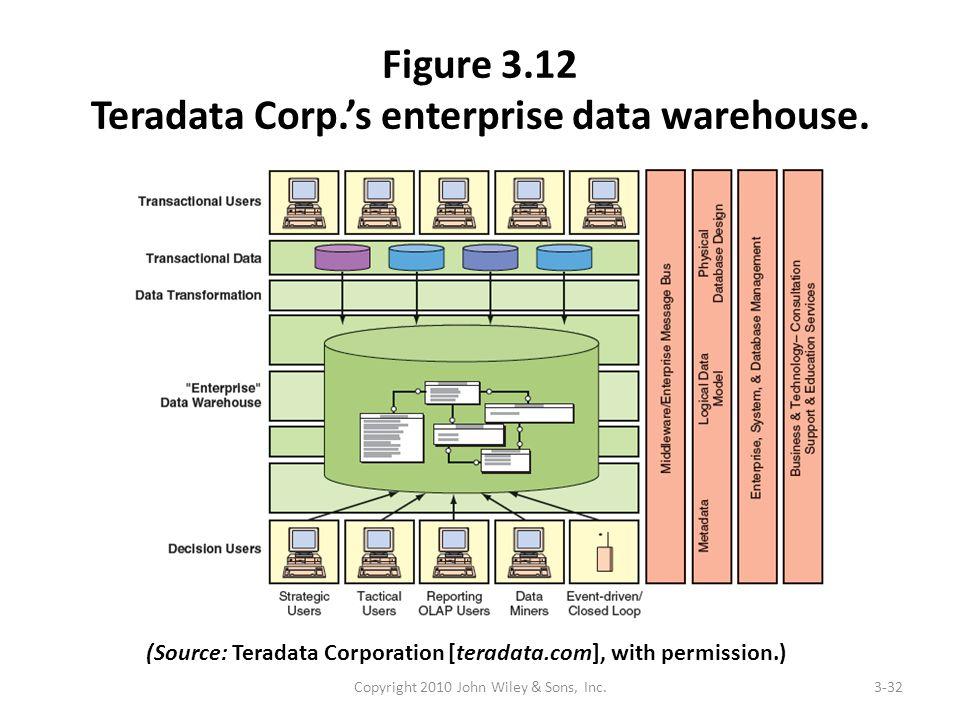 Figure 3.12 Teradata Corp.'s enterprise data warehouse. Copyright 2010 John Wiley & Sons, Inc.3-32 (Source: Teradata Corporation [teradata.com], with