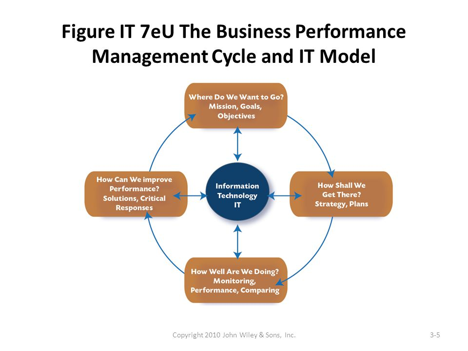 Figure IT 7eU The Business Performance Management Cycle and IT Model Copyright 2010 John Wiley & Sons, Inc.3-5
