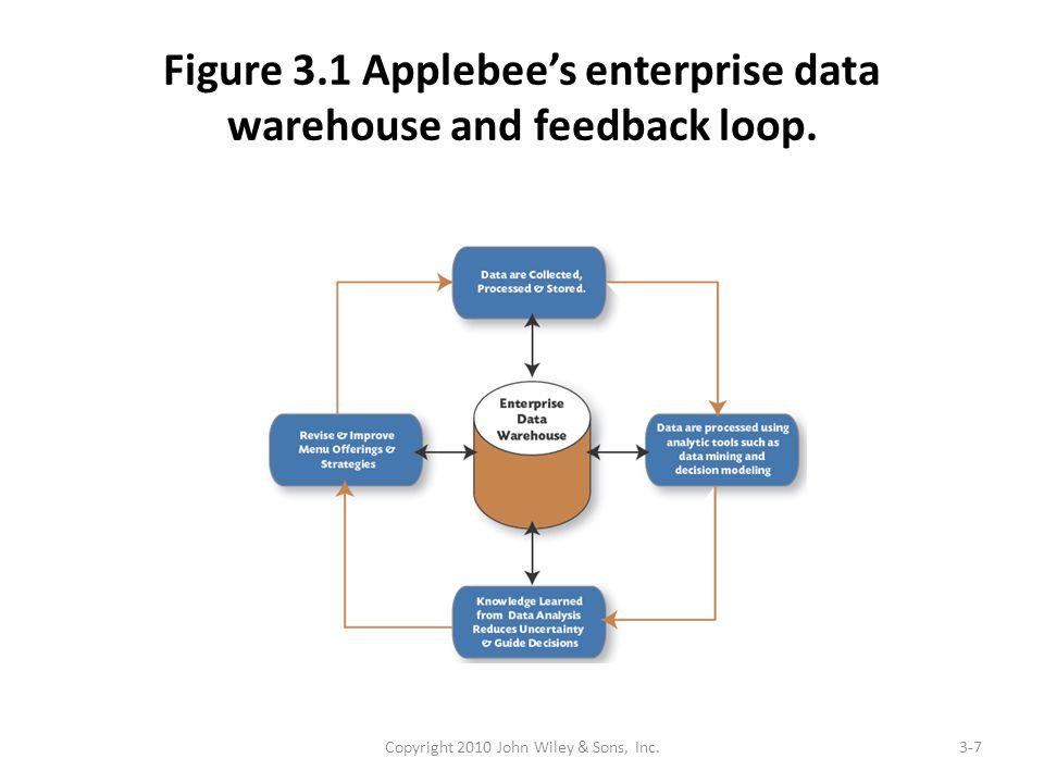 Figure 3.1 Applebee's enterprise data warehouse and feedback loop. Copyright 2010 John Wiley & Sons, Inc.3-7