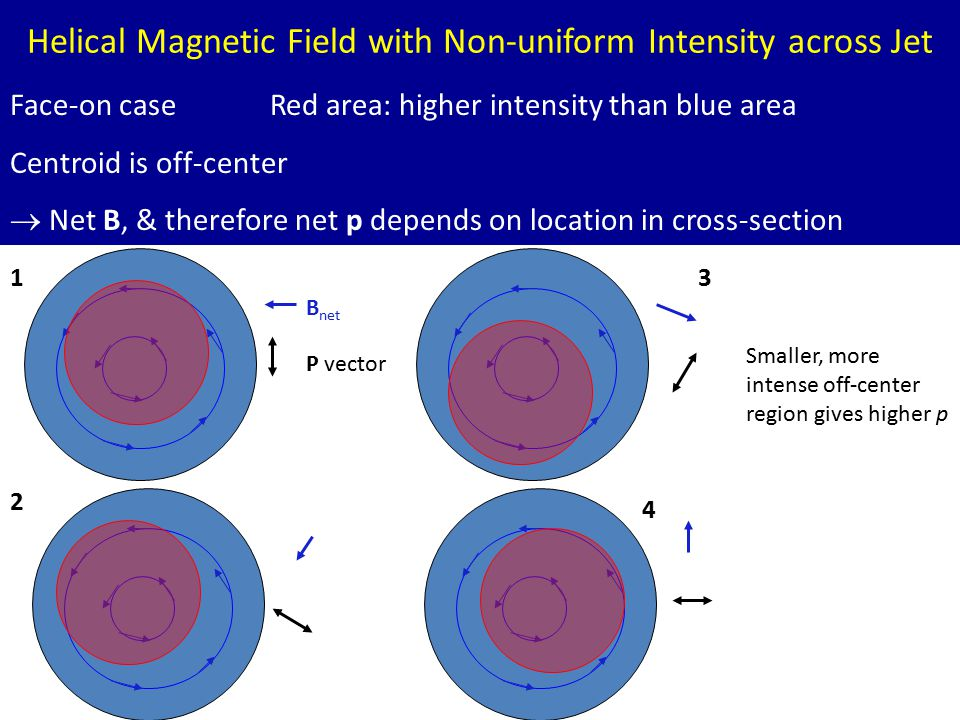 BL Lac: Sketch Face-on case Red area: higher intensity than blue area Centroid is off-center  Net B, & therefore net p depends on location in cross-section Helical Magnetic Field with Non-uniform Intensity across Jet P vector B net 1 2 3 4 Smaller, more intense off-center region gives higher p