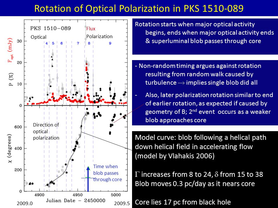 Rotation of Optical Polarization in PKS 1510-089 Rotation starts when major optical activity begins, ends when major optical activity ends & superluminal blob passes through core Direction of optical polarization Time when blob passes through core Flux Polarization Optical 2009.02009.5 Model curve: blob following a helical path down helical field in accelerating flow (model by Vlahakis 2006)  increases from 8 to 24,  from 15 to 38 Blob moves 0.3 pc/day as it nears core Core lies 17 pc from black hole - Non-random timing argues against rotation resulting from random walk caused by turbulence  implies single blob did all -Also, later polarization rotation similar to end of earlier rotation, as expected if caused by geometry of B; 2 nd event occurs as a weaker blob approaches core