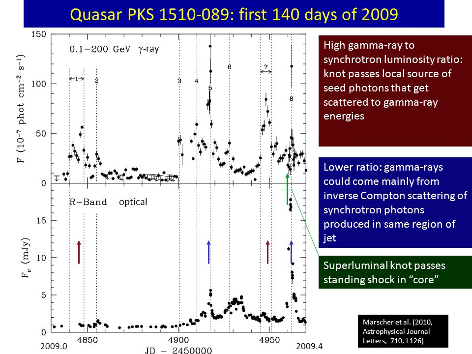 Quasar PKS 1510-089: first 140 days of 2009 Marscher et al.