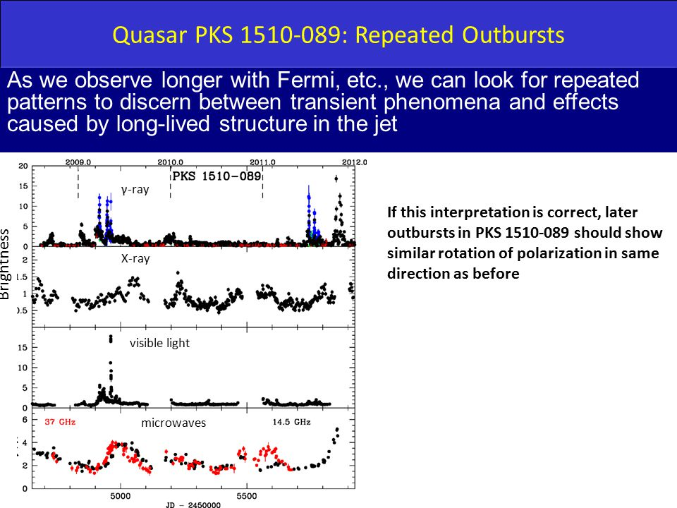Quasar PKS 1510-089: Repeated Outbursts As we observe longer with Fermi, etc., we can look for repeated patterns to discern between transient phenomena and effects caused by long-lived structure in the jet γ-ray X-ray visible light microwaves Brightness If this interpretation is correct, later outbursts in PKS 1510-089 should show similar rotation of polarization in same direction as before
