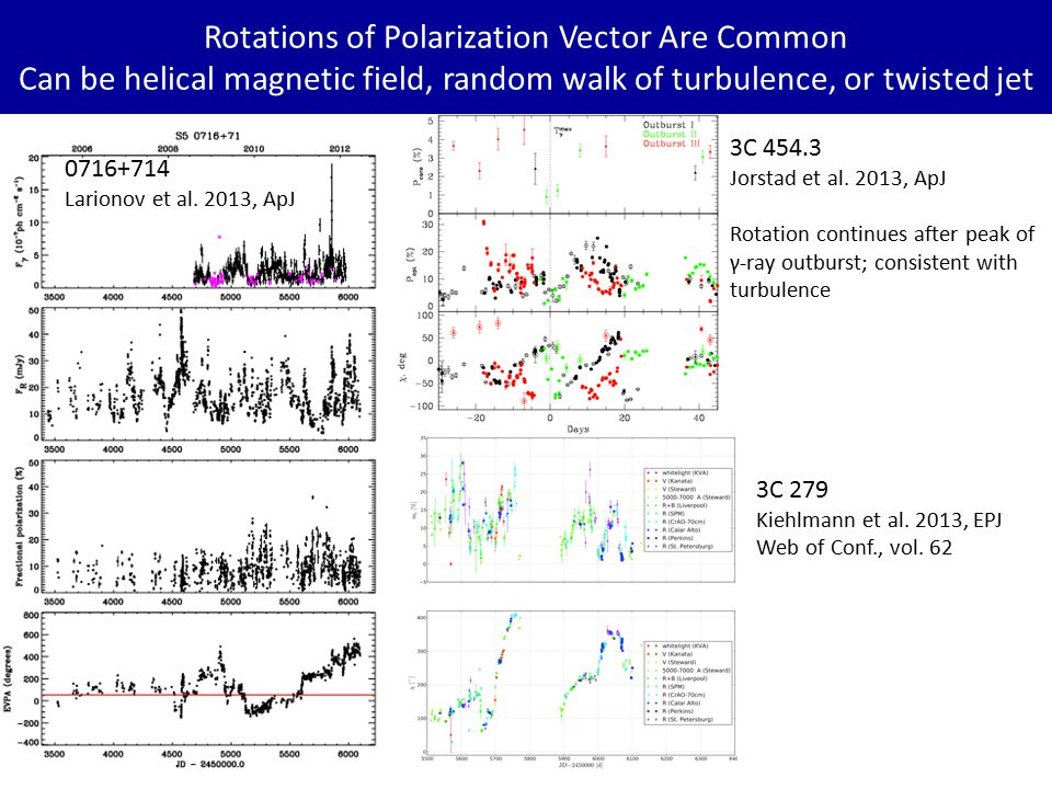 Rotations of Polarization Vector Are Common Can be helical magnetic field, random walk of turbulence, or twisted jet 0716+714 Larionov et al.