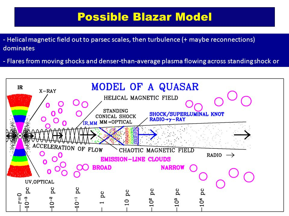 Possible Blazar Model - Helical magnetic field out to parsec scales, then turbulence (+ maybe reconnections) dominates - Flares from moving shocks and denser-than-average plasma flowing across standing shock or region where reconnections occur