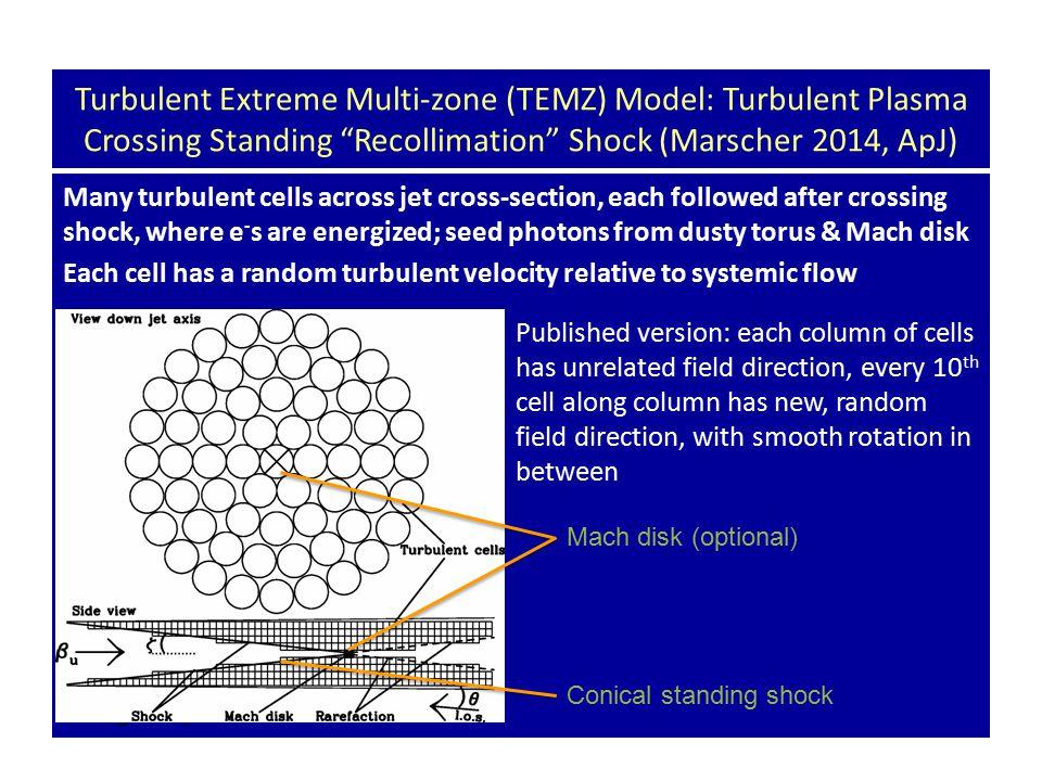 "Turbulent Extreme Multi-zone (TEMZ) Model: Turbulent Plasma Crossing Standing ""Recollimation"" Shock (Marscher 2014, ApJ) Many turbulent cells across j"