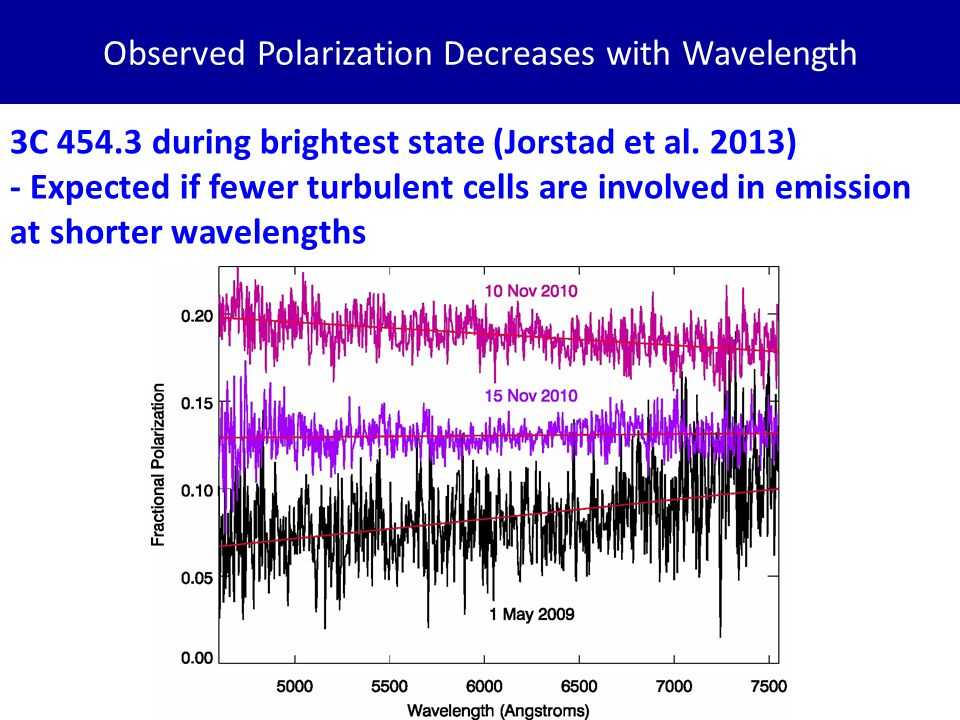 Observed Polarization Decreases with Wavelength 3C 454.3 during brightest state (Jorstad et al.