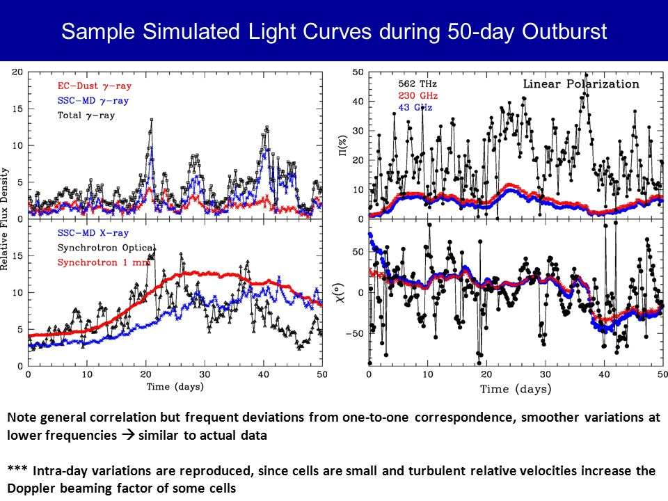 Sample Simulated Light Curves during 50-day Outburst Note general correlation but frequent deviations from one-to-one correspondence, smoother variations at lower frequencies  similar to actual data *** Intra-day variations are reproduced, since cells are small and turbulent relative velocities increase the Doppler beaming factor of some cells