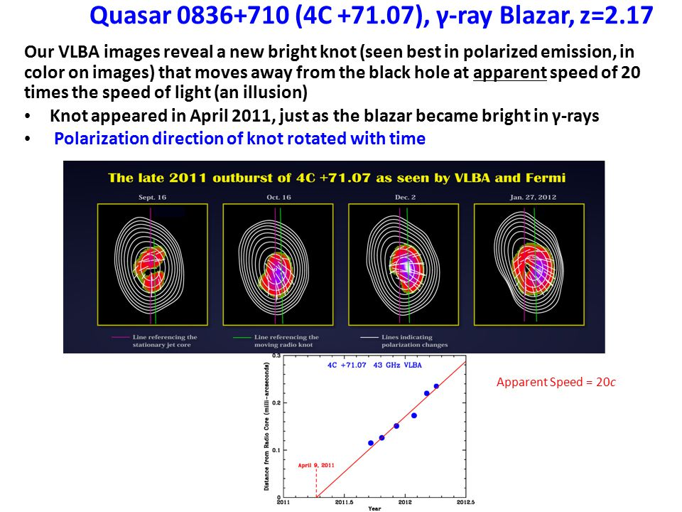 Quasar 0836+710 (4C +71.07), γ-ray Blazar, z=2.17 Our VLBA images reveal a new bright knot (seen best in polarized emission, in color on images) that moves away from the black hole at apparent speed of 20 times the speed of light (an illusion) Knot appeared in April 2011, just as the blazar became bright in γ-rays Polarization direction of knot rotated with time β app = 20±2 c T o = 9 Apr 2011 ± 10 days black hole VLBA 15 GHz radio image 4C +71.07 VLB A 5000 ly from black hole Apparent Speed = 20c