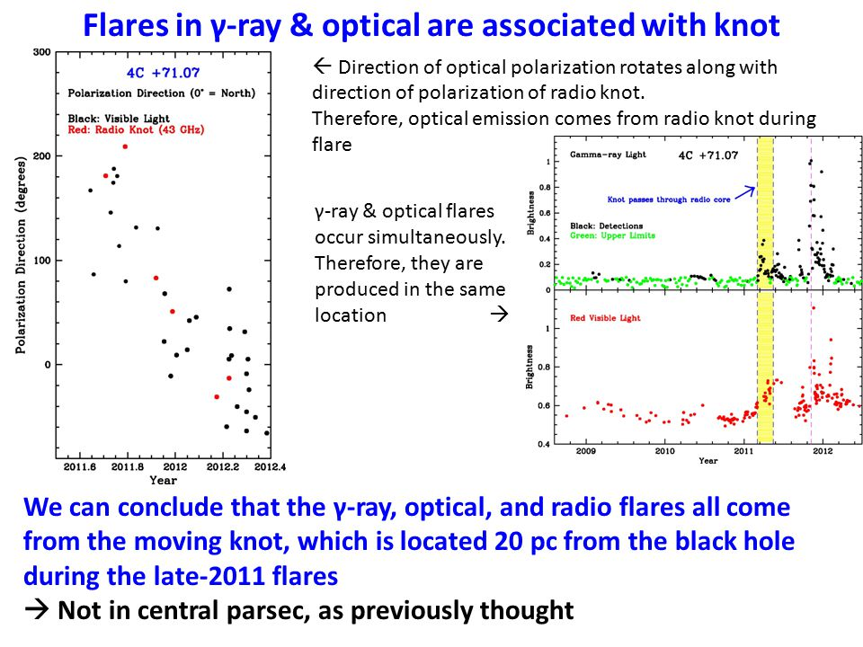 Flares in γ-ray & optical are associated with knot β app = 20±2 c T o = 9 Apr 2011 ± 10 days  Direction of optical polarization rotates along with direction of polarization of radio knot.