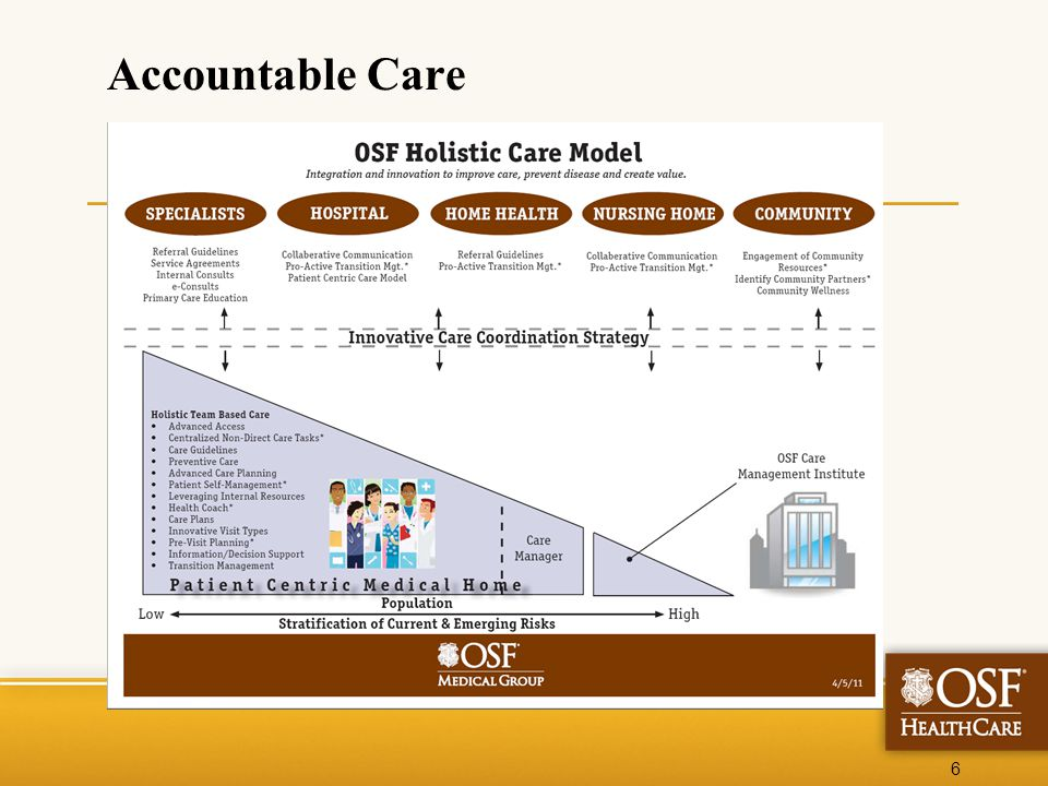 One OSF All Together Better What is an Accountable Care Organization?