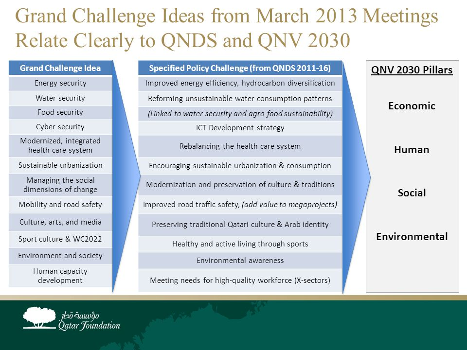 Grand Challenge Ideas from March 2013 Meetings Relate Clearly to QNDS and QNV 2030 Specified Policy Challenge (from QNDS 2011-16) Improved energy efficiency, hydrocarbon diversification Reforming unsustainable water consumption patterns (Linked to water security and agro-food sustainability) ICT Development strategy Rebalancing the health care system Encouraging sustainable urbanization & consumption Modernization and preservation of culture & traditions Improved road traffic safety, (add value to megaprojects) Preserving traditional Qatari culture & Arab identity Healthy and active living through sports Environmental awareness Meeting needs for high-quality workforce (X-sectors) QNV 2030 Pillars Economic Human Social Environmental Grand Challenge Idea Energy security Water security Food security Cyber security Modernized, integrated health care system Sustainable urbanization Managing the social dimensions of change Mobility and road safety Culture, arts, and media Sport culture & WC2022 Environment and society Human capacity development