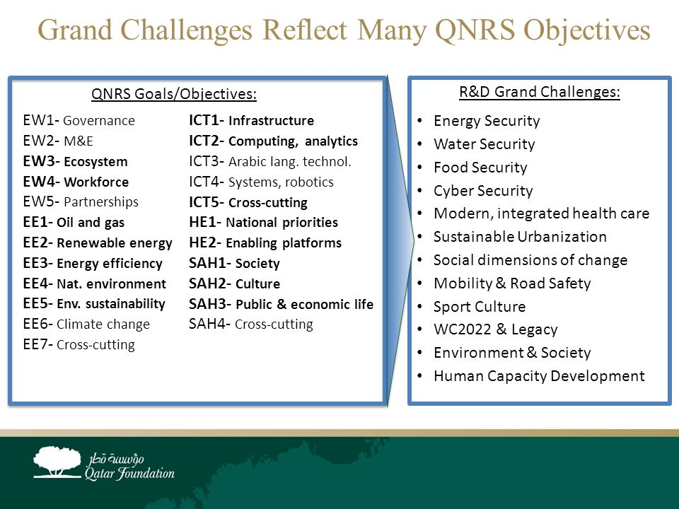 Grand Challenges Reflect Many QNRS Objectives QNRS Goals/Objectives: EW1- Governance EW2- M&E EW3- Ecosystem EW4- Workforce EW5- Partnerships EE1- Oil and gas EE2- Renewable energy EE3- Energy efficiency EE4- Nat.