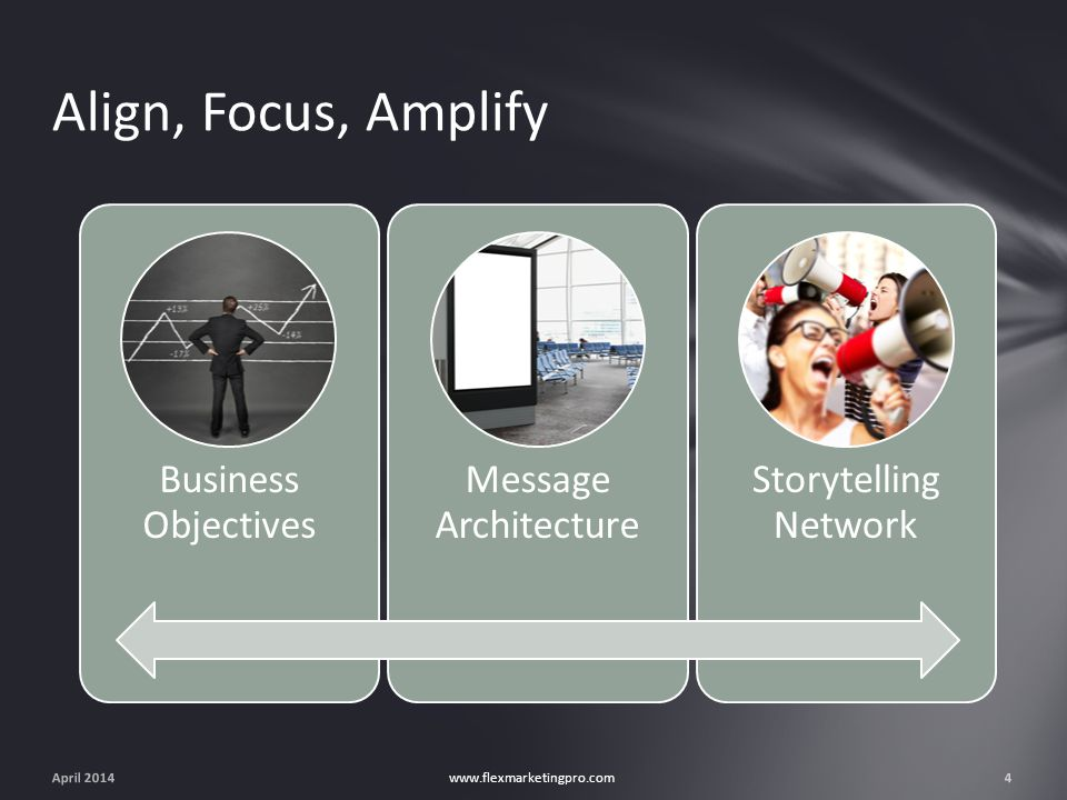 April 20144 www.flexmarketingpro.com Business Objectives Message Architecture Storytelling Network Align, Focus, Amplify