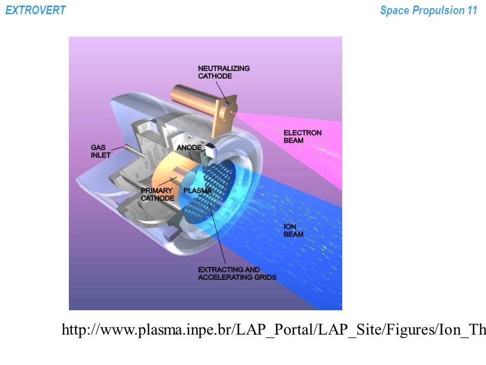 EXTROVERTSpace Propulsion 11 http://www.plasma.inpe.br/LAP_Portal/LAP_Site/Figures/Ion_Thruster.gif