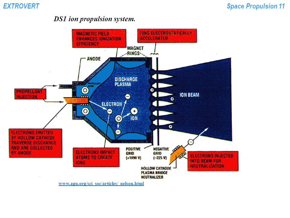 EXTROVERTSpace Propulsion 11 www.agu.org/sci_soc/articles/ nelson.html DS1 ion propulsion system.