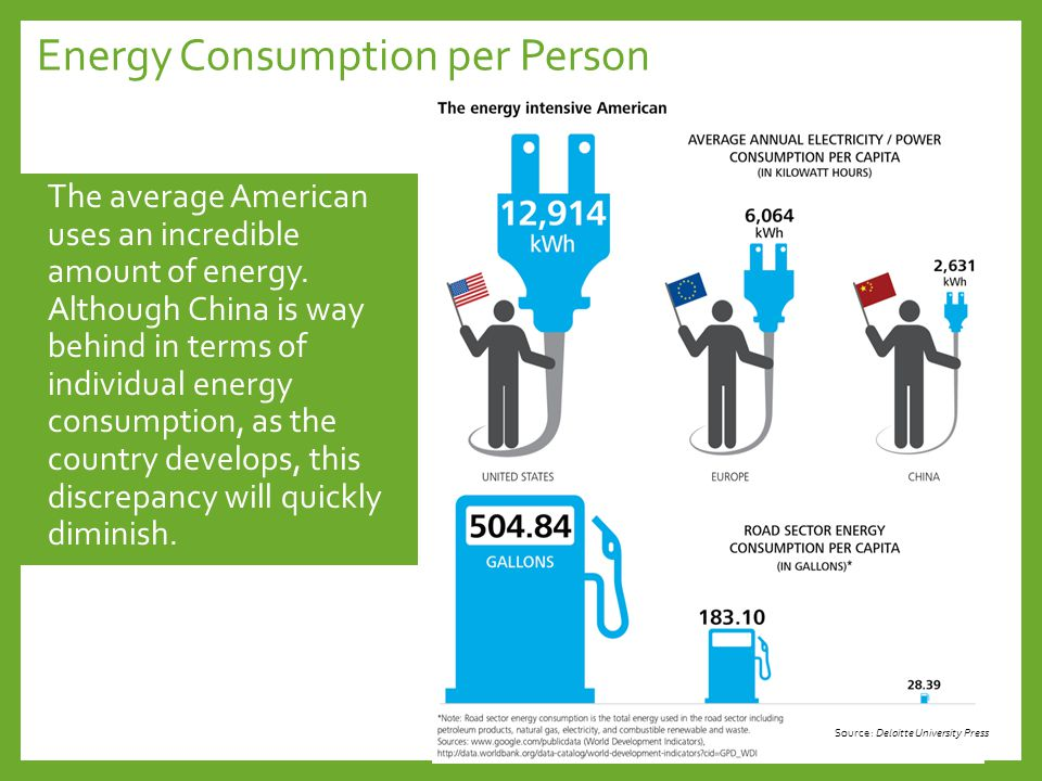 Energy Consumption per Person The average American uses an incredible amount of energy.