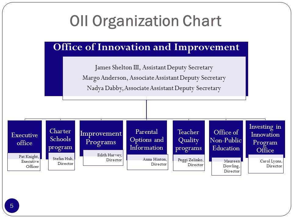 Building Charter School Quality U.S.