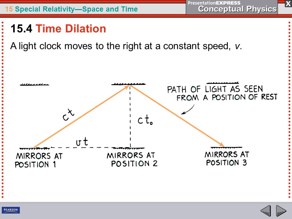 15 Special Relativity—Space and Time A light clock moves to the right at a constant speed, v.
