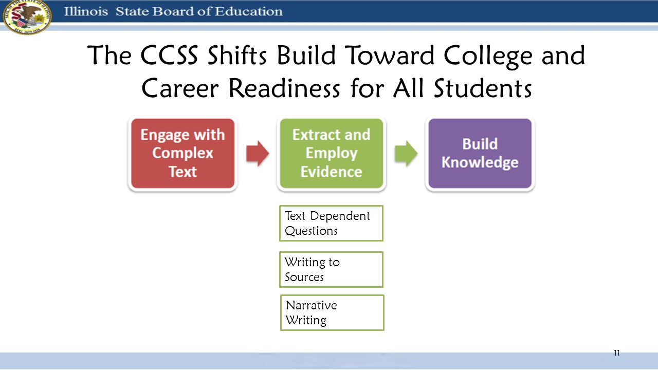 The CCSS Shifts Build Toward College and Career Readiness for All Students 11 Text Dependent Questions Writing to Sources Narrative Writing