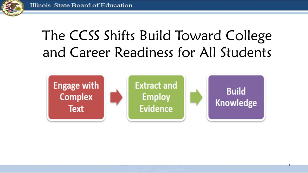 The CCSS Shifts Build Toward College and Career Readiness for All Students 3