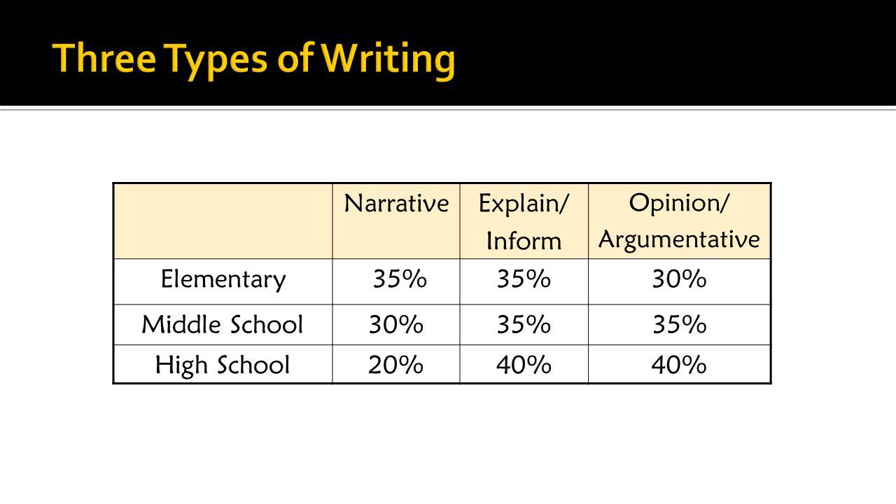 NarrativeExplain/ Inform Opinion/ Argumentative Elementary 35% 30% Middle School30%35% High School20%40%