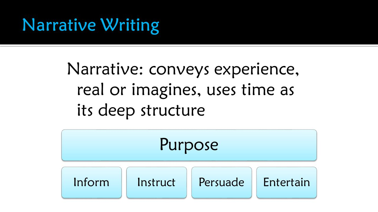 Narrative: conveys experience, real or imagines, uses time as its deep structure Purpose InformInstructPersuadeEntertain
