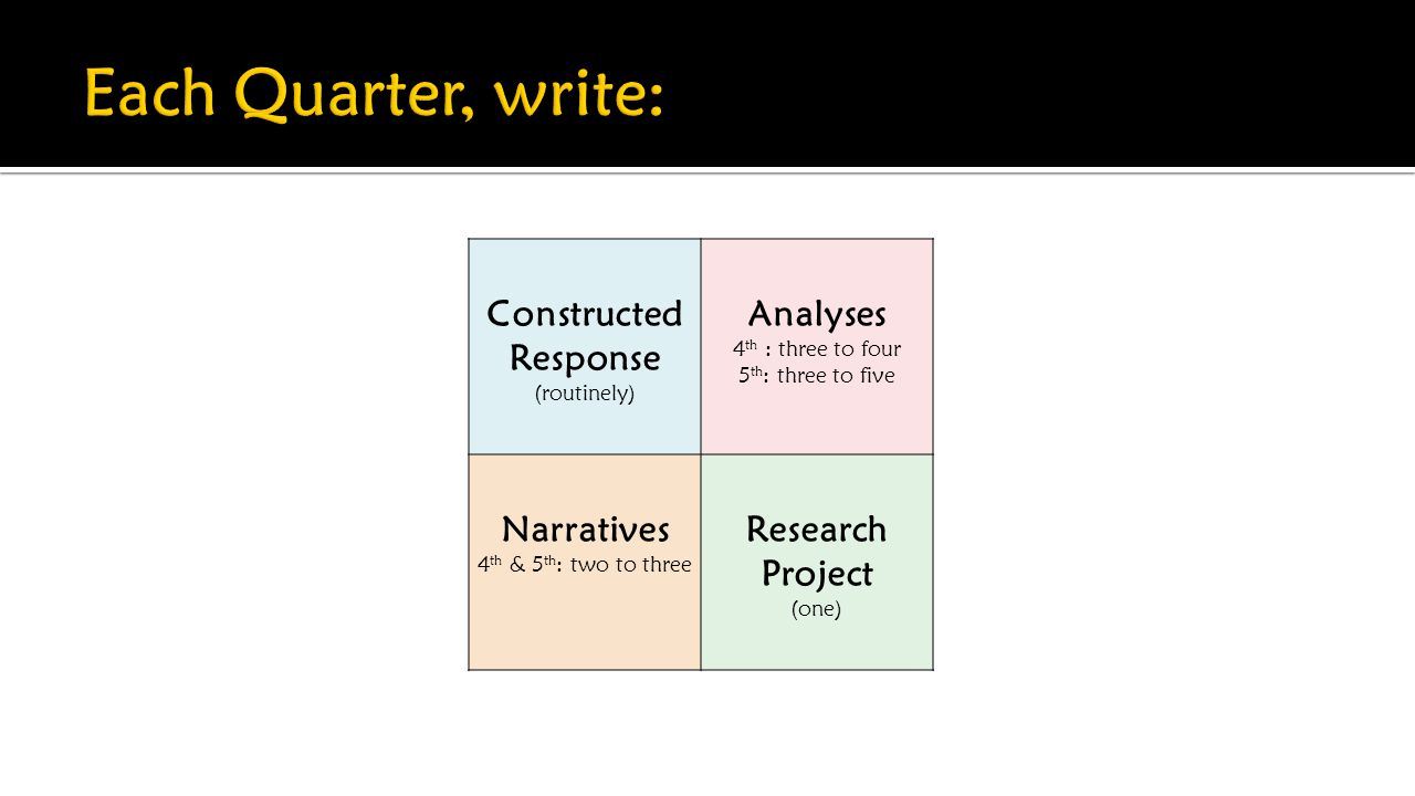 Constructed Response (routinely) Analyses 4 th : three to four 5 th : three to five Narratives 4 th & 5 th : two to three Research Project (one)