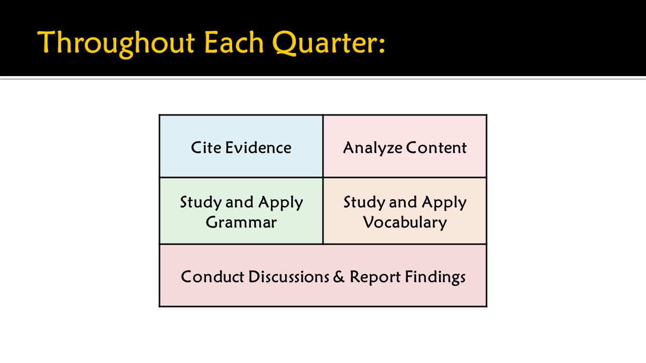 Cite EvidenceAnalyze Content Study and Apply Grammar Study and Apply Vocabulary Conduct Discussions & Report Findings
