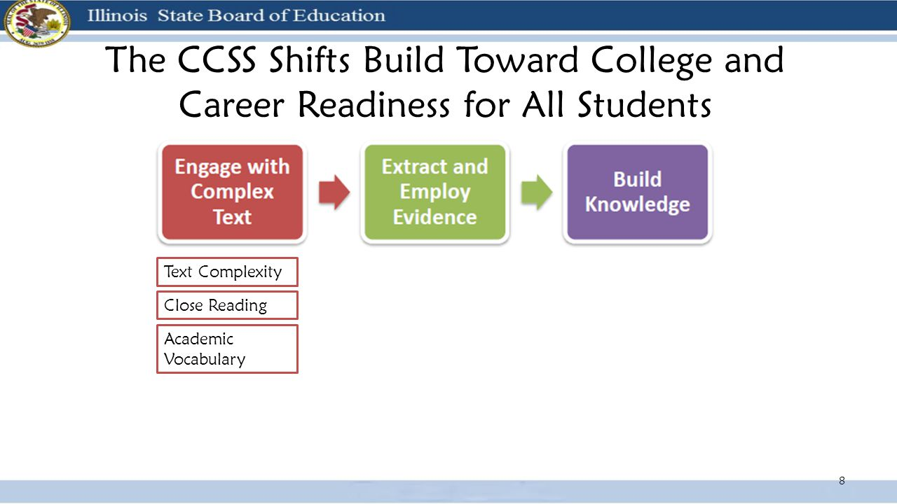 The CCSS Shifts Build Toward College and Career Readiness for All Students 8 Text Complexity Close Reading Academic Vocabulary