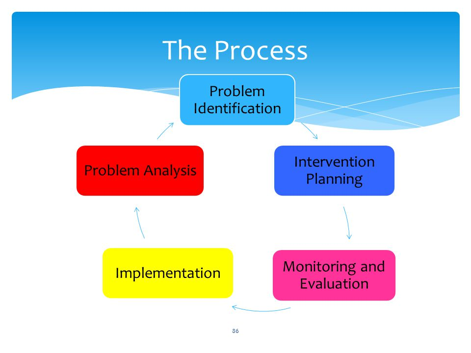 The Process Problem Identification Intervention Planning Monitoring and Evaluation ImplementationProblem Analysis 86