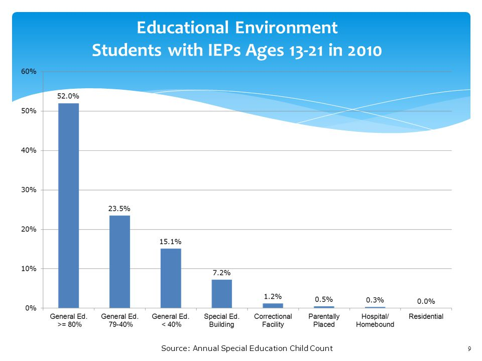 9 Educational Environment Students with IEPs Ages 13-21 in 2010 Source: Annual Special Education Child Count