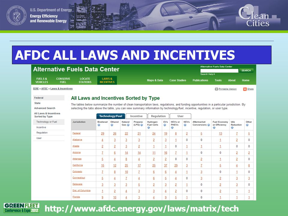 AFDC ALL LAWS AND INCENTIVES http://www.afdc.energy.gov/laws/matrix/tech