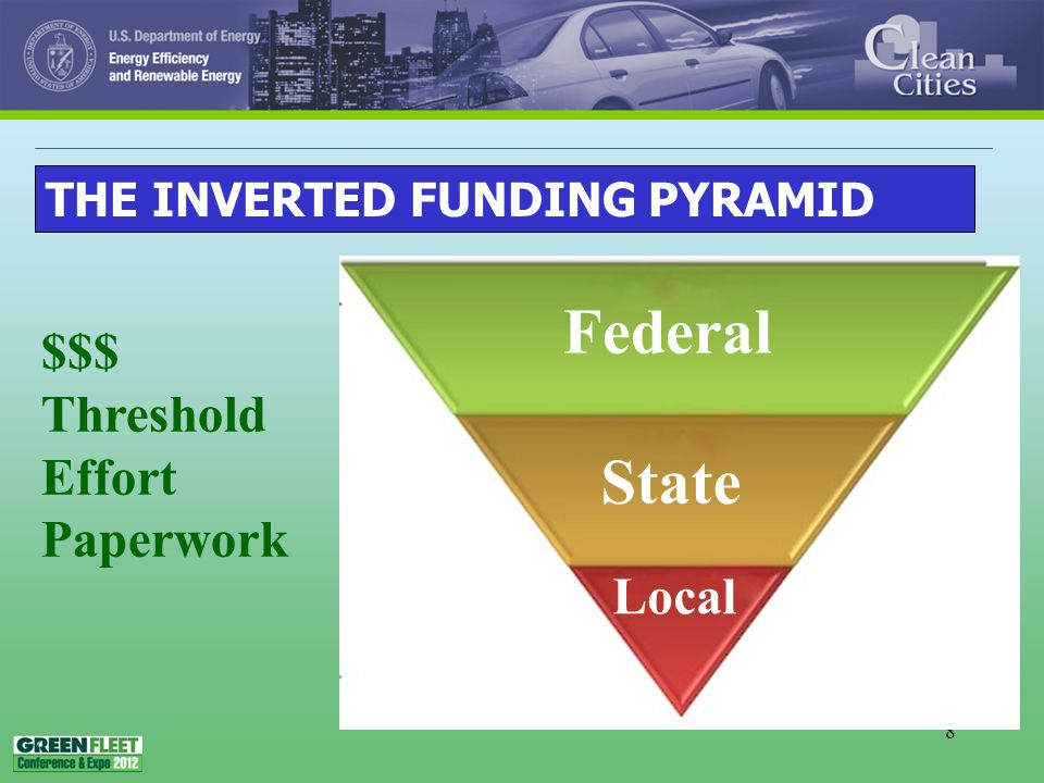 8 THE INVERTED FUNDING PYRAMID Federal State Local $$$ Threshold Effort Paperwork