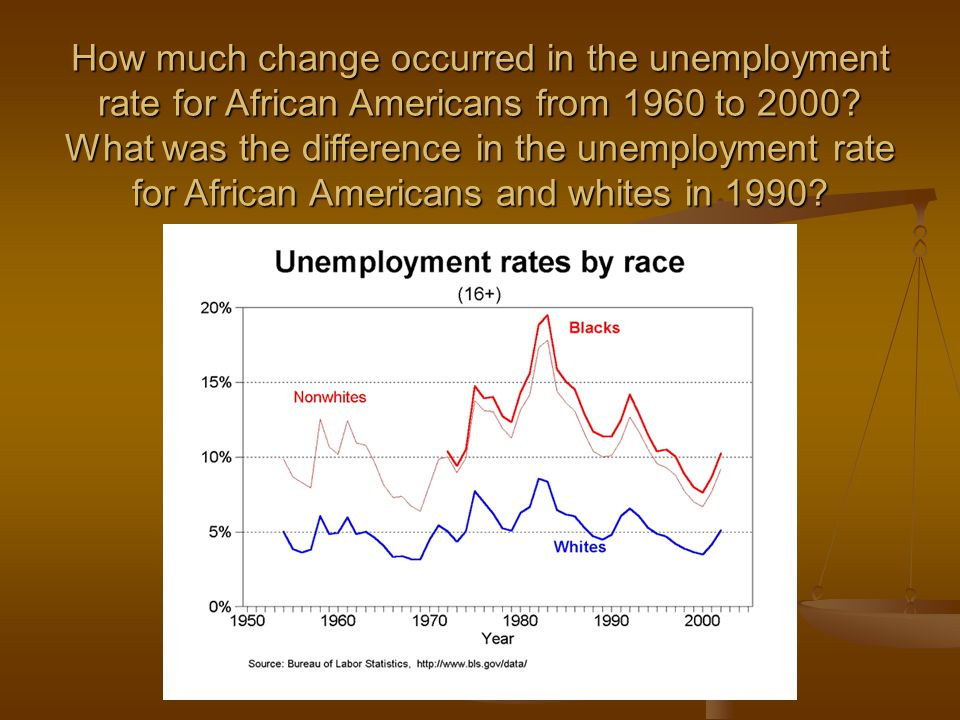 How much change occurred in the unemployment rate for African Americans from 1960 to 2000.