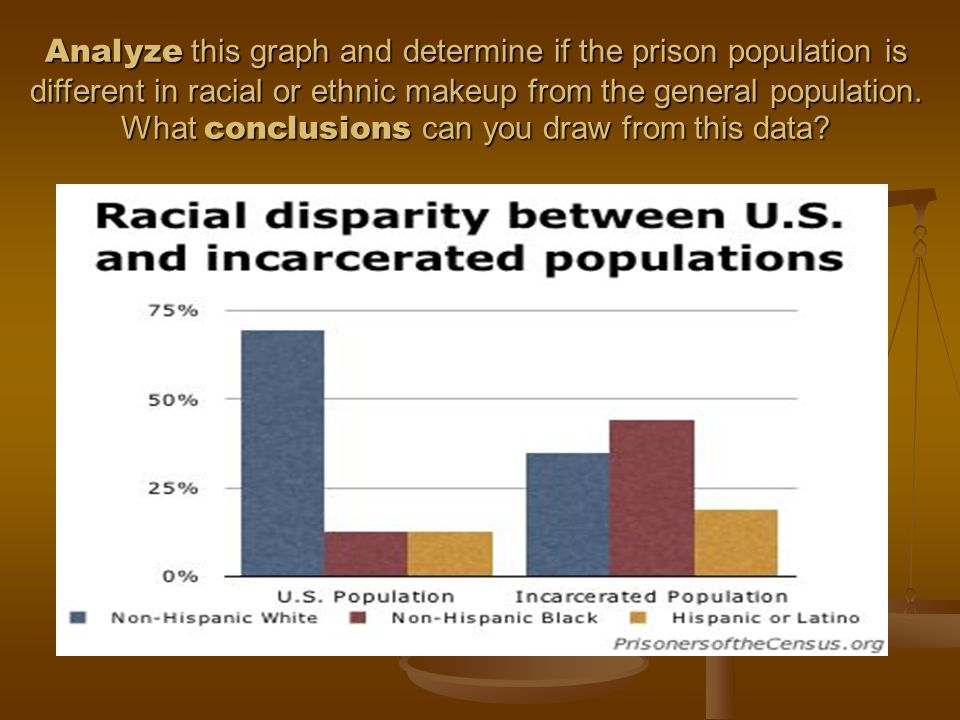 Analyze this graph and determine if the prison population is different in racial or ethnic makeup from the general population.