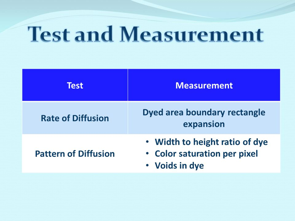 TestMeasurement Rate of Diffusion Dyed area boundary rectangle expansion Pattern of Diffusion Width to height ratio of dye Color saturation per pixel
