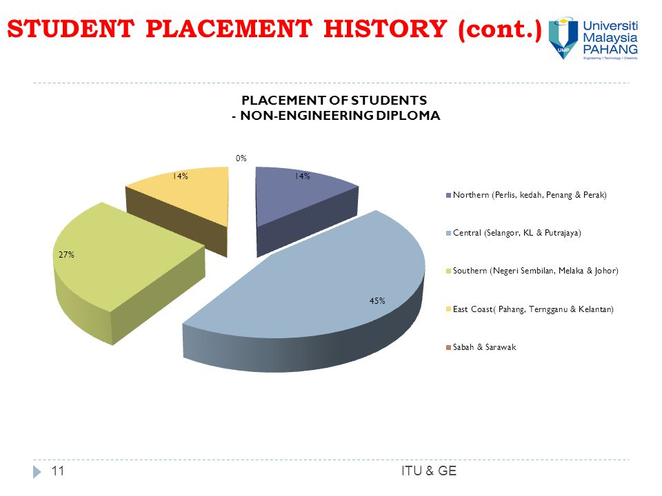 11 STUDENT PLACEMENT HISTORY (cont.) ITU & GE