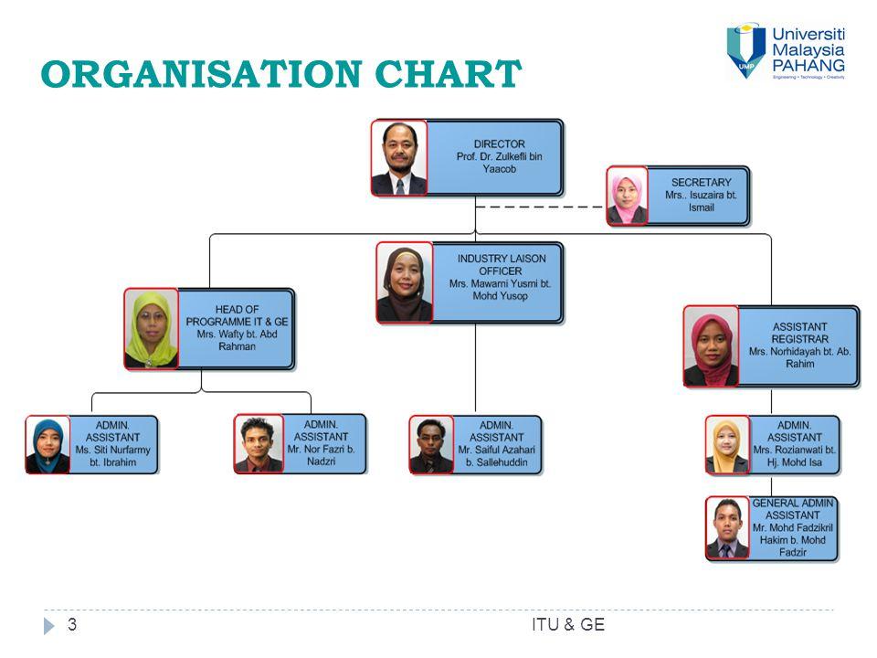 3 ORGANISATION CHART ITU & GE