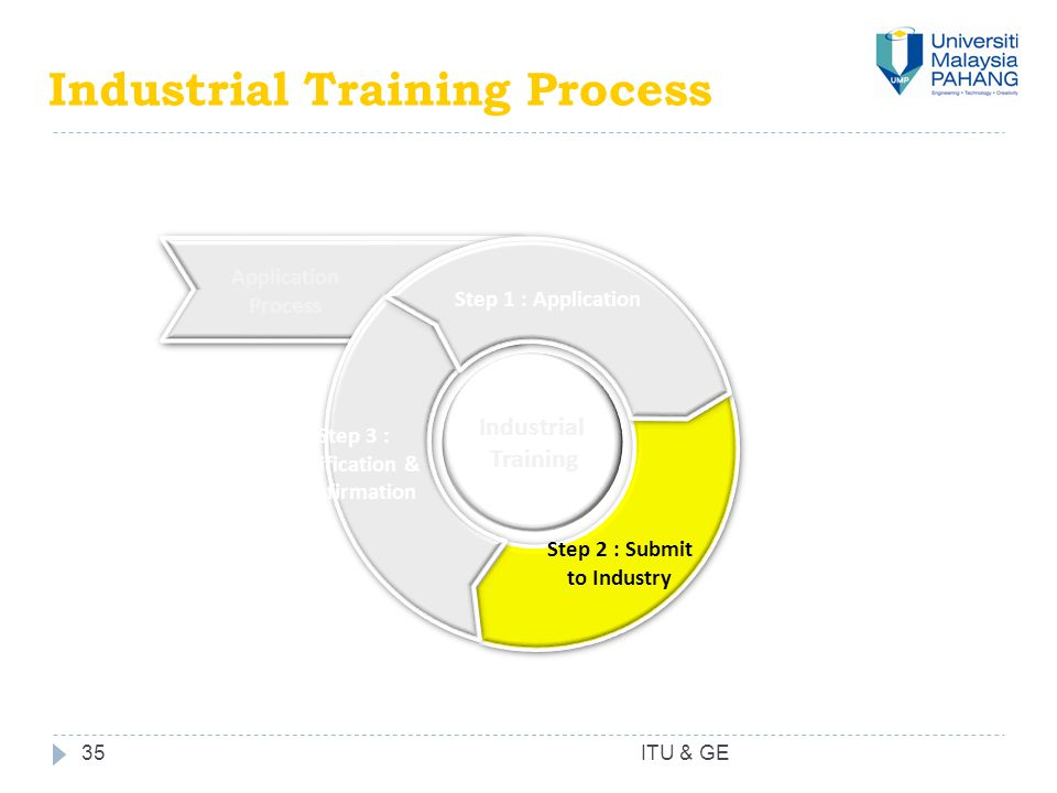 Industrial Training Process 35 Application Process Step 1 : Application Step 2 : Submit to Industry Step 3 : Verification & Confirmation Industrial Tr