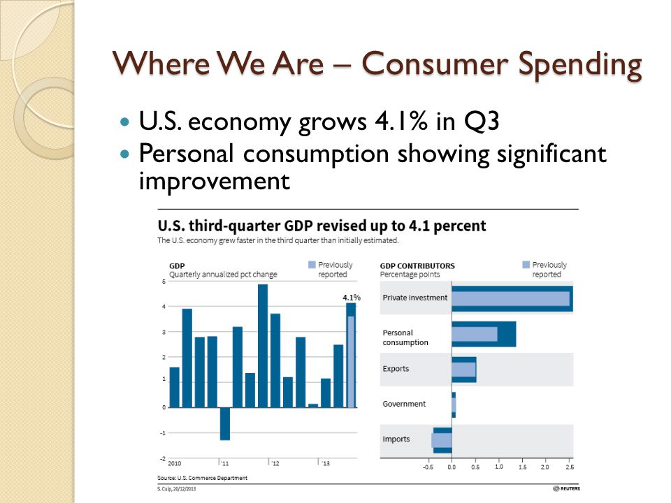 Where We Are – Consumer Spending U.S.