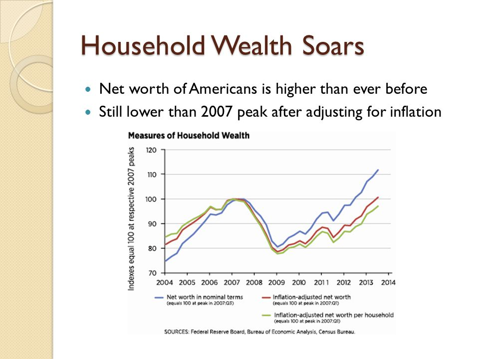Household Wealth Soars Net worth of Americans is higher than ever before Still lower than 2007 peak after adjusting for inflation